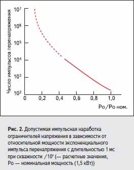 Допустимая импульсная наработка ограничителей напряжения в зависимости от относительной мощности экспоненциального импульса перенапряжения
