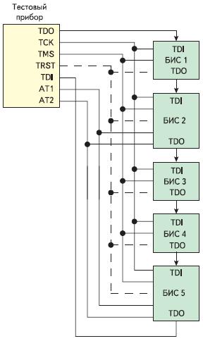 Рис. 2. Соединение БИС в JTAG-цепочку