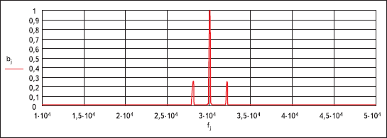 Амплитудно-частотный спектр АМК