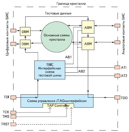 Рис. 3. Организация ИС в стандарте IEEE 1149.4