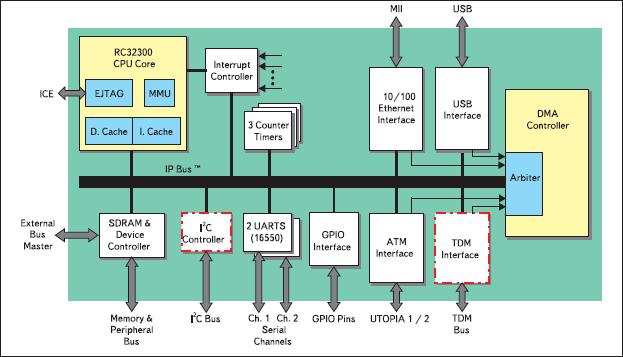 Рис. 3. Блок-схема IDT79RC32351/5 (наличие выделенных блоков зависит от типа процессора)