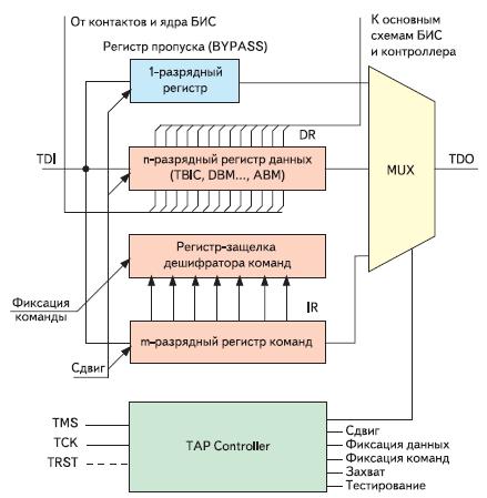 Рис. 4. Регистровая структура JTAG-интерфейса