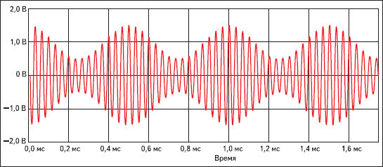 Результаты моделирования источника амплитудно-модулированного колебания в системе DesignLAB