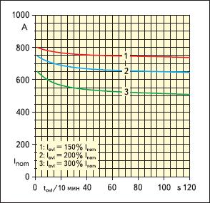 Зависимость номинального тока от длительности перегрузки. Естественное воздушное охлаждение