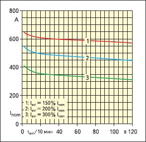 Зависимость номинального тока от длительности перегрузки. Принудительное воздушное охлаждение