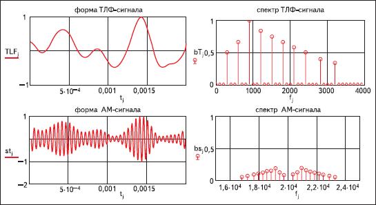Форма и спектр телефонного сообщения и сигнала с амплитудной модуляцией