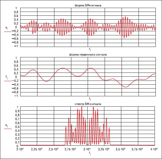 Форма и спектр балансно-модулированного сигнала