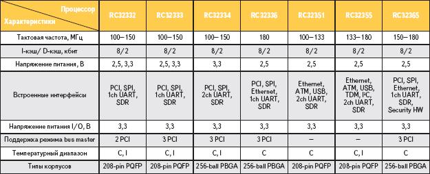 Таблица. Основные характеристики коммуникационных процессоров IDT