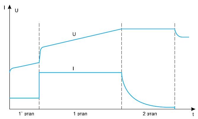 Этапы заряда Li-ion аккумулятора
