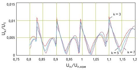 Графики зависимости амплитуд 3-й, 5-й и 7-й гармоник  выходного напряжения АИН при регулировании по отклонению с постоянным порогом
