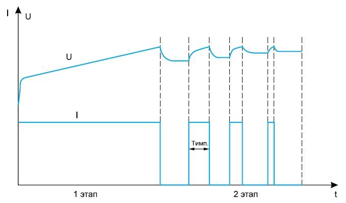 Заряд постоянным током с прерывистой фазой зарядного тока