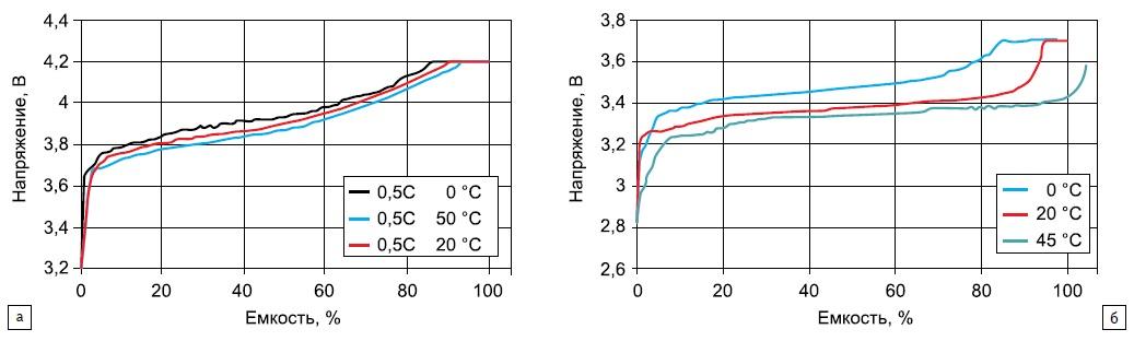 Графики заряда приразличных температурах аккумуляторов с материалом положительного электрода