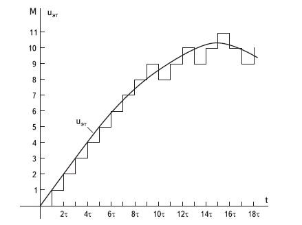 График выходного напряжения АИН при работе с постоянным временным интервалом и нулевым порогом