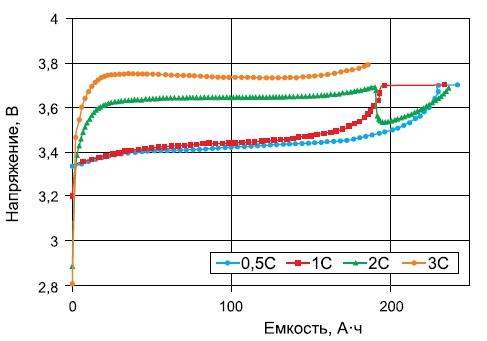 Изменение напряжения литий-железо-фосфатного аккумулятора