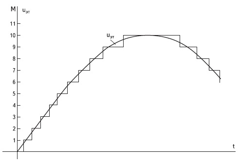 График выходного напряжения АИН  при работе с постоянным порогом по уровню