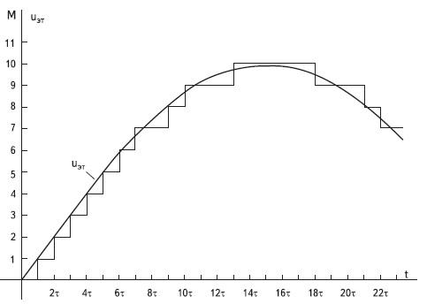 График выходного напряжения АИН  при комбинированном способе управления