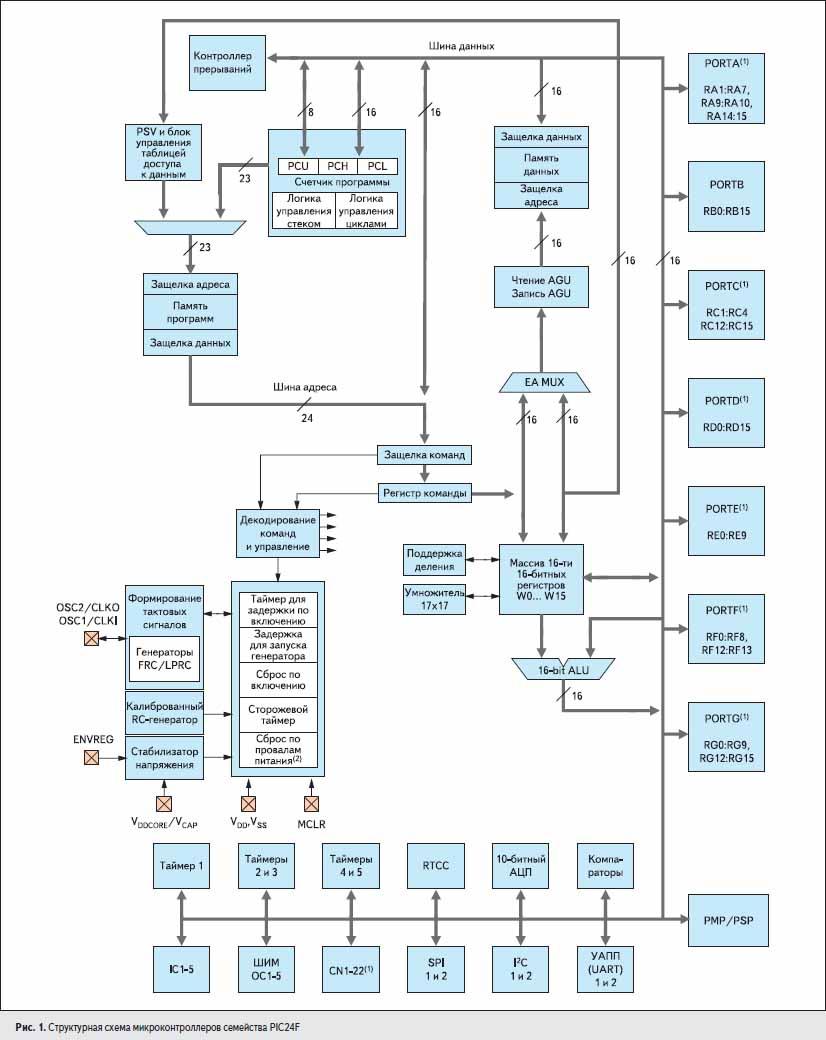 Структурная схема микроконтроллеров семейства PIC24F