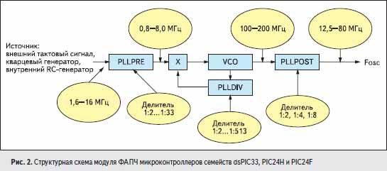 Структурная схема модуля ФАПЧ микроконтроллеров семейств dsPIC33, PIC24H и PIC24F