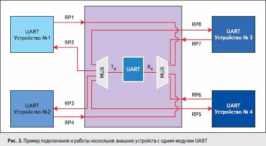 Пример подключения и работы нескольких внешних устройств с одним модулем UART