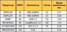 Сравнительная производительность семейств dsPIC30 и dsPIC33 в 16-разрядных арифметических операциях