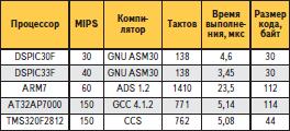 Сравнительная производительность семейств dsPIC30 и dsPIC33 при копировании 16-разрядных блоков данных
