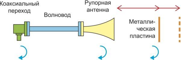 Схема, используемая для выполнения эфирных измерений в частотной и временной областях с помощью рупорной антенны X‐диапазона