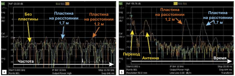 Измеренная передаточная характеристика антенны X‐диапазона при трех условиях измерения: а) в частотной области; б) во временной области