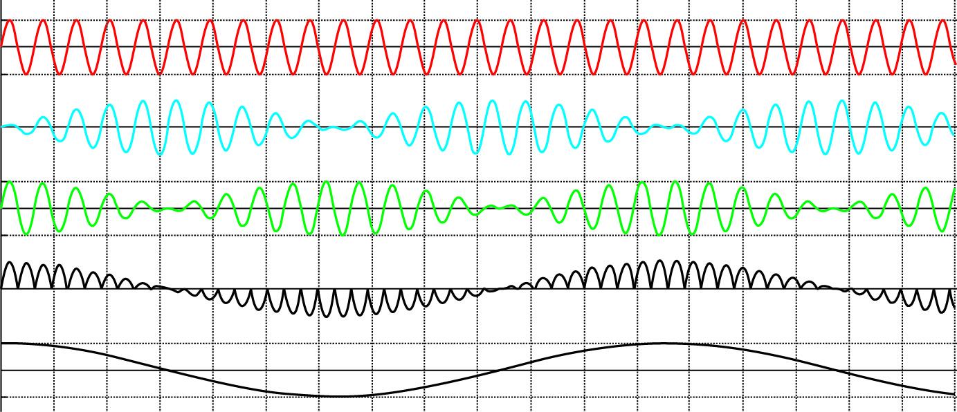 Временные диаграммы напряжений на обмотках СКВТ