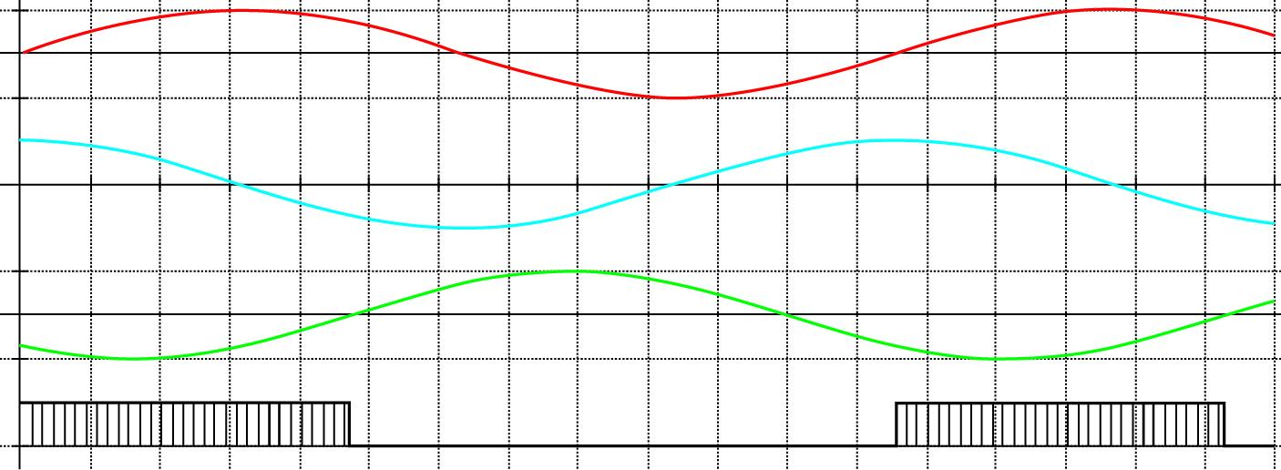 Временные диаграммы возбуждающих и выходных напряжений на обмотках СКВТ