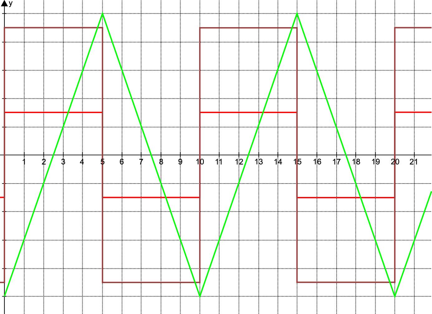 Временные диаграммы работы СКВТ с возбуждением от генератора пилообразного тока (в эксперименте соответствовали j = 18°30′)
