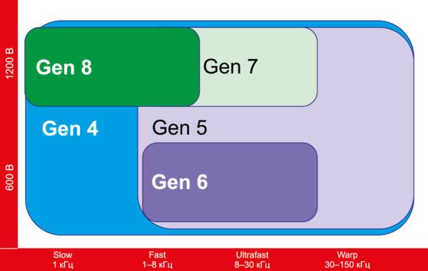 Технологический потенциал различных поколений IGBT-транзисторов от IR