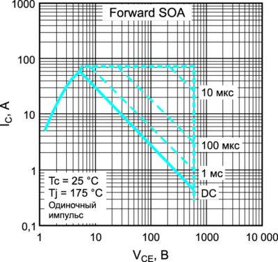 Типовая FBSOA характеристика транзистора IRGP4640D