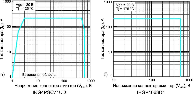 Сравнительные характеристики зон RBSOA для IGBT