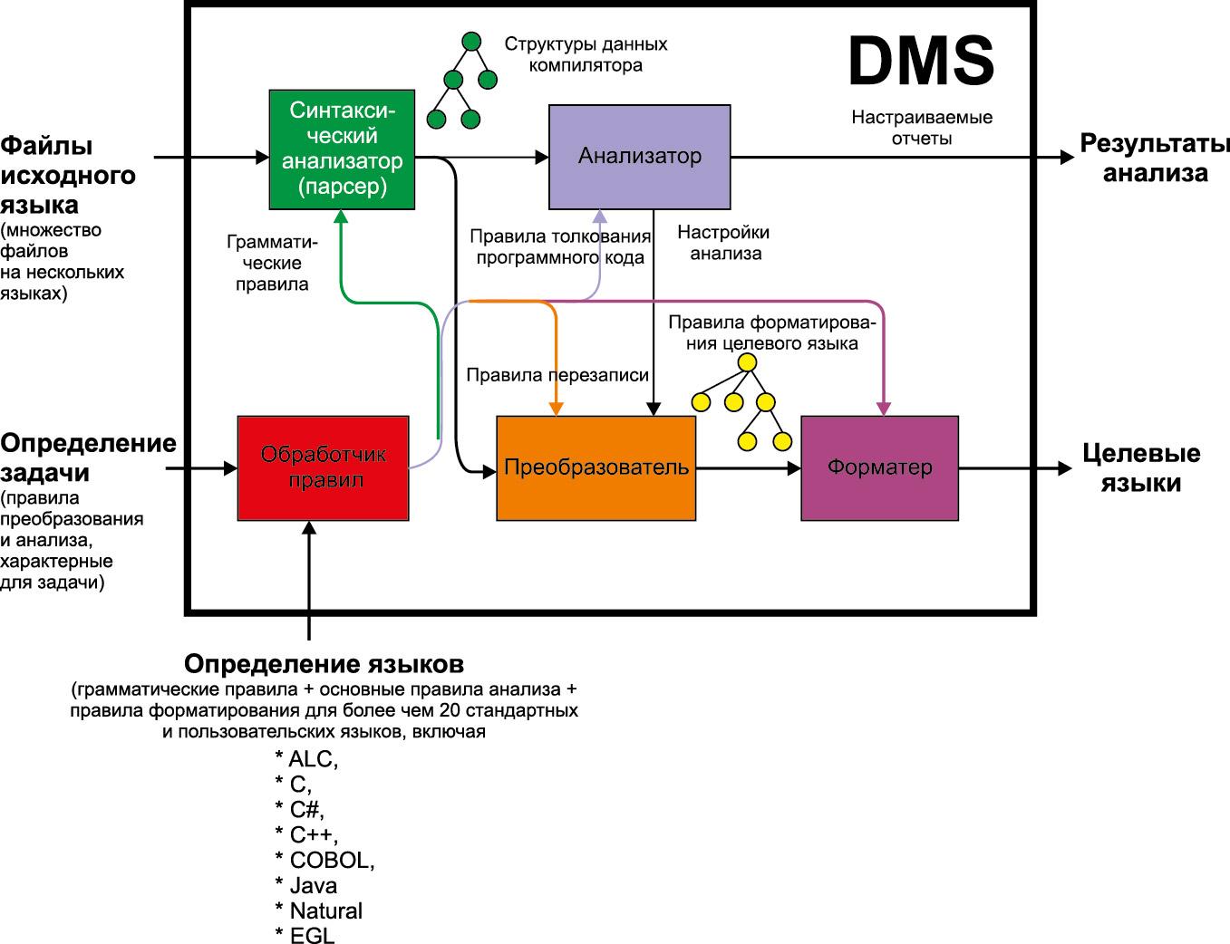 Упрощенная модель системы преобразования кода DMS