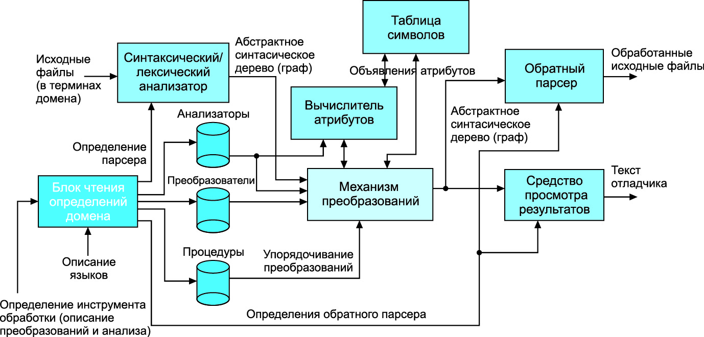 Схема реализации системы преобразования кода DMS