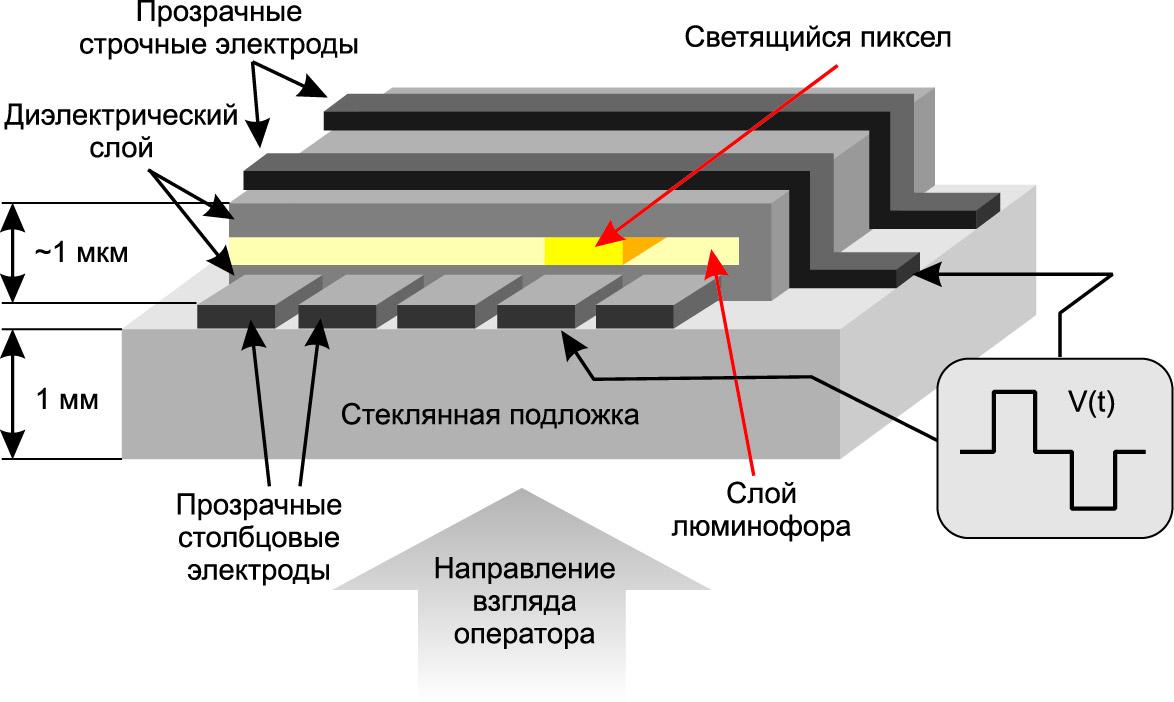 Структура типового TASEL-дисплея