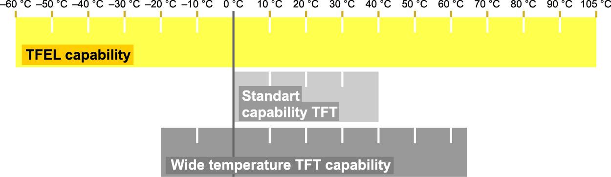 Температурный диапазон TFEL по сравнению с TFT ЖК-дисплеями