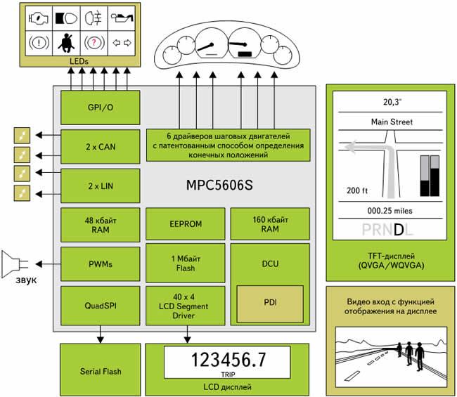 Блок-схема MPC5606S