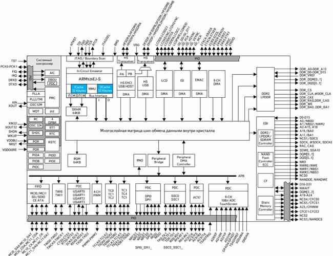 Блок-схема AT91SAM9G45
