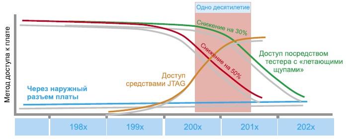 Изменения в методах доступа при тестировании за последние 20 лет