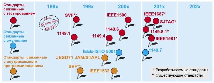 Развитие стандартов JTAG в последние два десятилетия