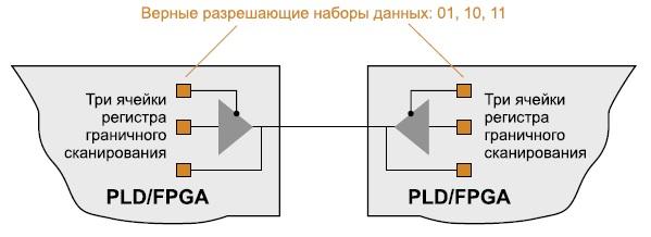 Потенциальная функциональная проблема при неверном управлении ячейками JTAG