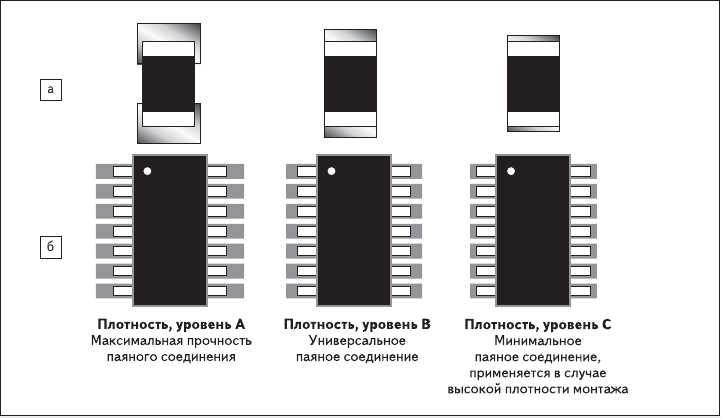 Рис. 1. Варианты изменения КП в соответствии с IPC-7351A, в зависимости от плотности монтажа под:  а) чип-компоненеты; б) компоненты с выводом типа «крыло чайки»