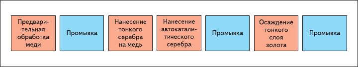 Рис. 14. Технологическая цепочка процесса формирования финишного покрытия ПП: иммерсионное серебро ASIG