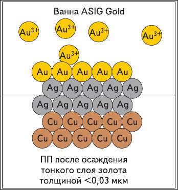 Рис. 17. Процесс осаждения тонкого золота: *Благодаря осаждению автокаталитического серебра серебряная пленка имеет достаточную толщину для дальнейшего осаждения иммерсионного золота. *Из-за небольшого различия потенциалов между золотом и серебром, а также из-за устойчивости серебра к коррозии становится возможным произвести процесс осаждения очень тонкого слоя золота, что позволяет значительно снизить затраты в сравнении с иммерсионным золотом.