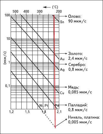 Рис. 18. Скорость растворения металлов  в оловянно-свинцовом припое при 225 °С