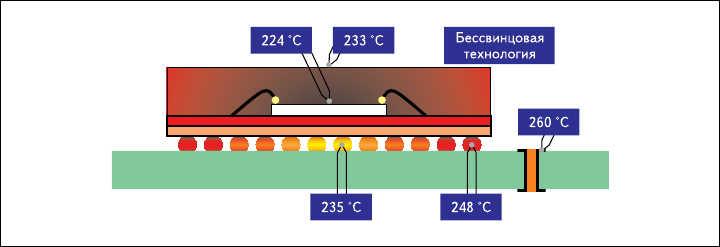 Рис. 19. Изменение температуры по поверхности ПУ  (под микросхемой в BGA-корпусе и на кристалле самой микросхемы) при пайке оплавлением