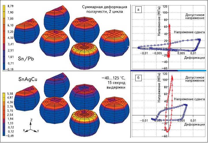 Рис. 27. Зависимость деформации шарикового вывода от энергии деформации:  а) суммарная деформация ползучести после 2 термоциклов;  б) суммарная деформация ползучести после одного температурного перехода и 15 минут выдержки