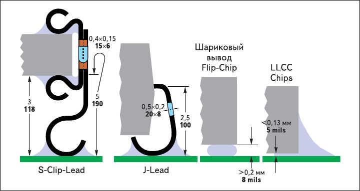 Рис. 29. Различные типы выводов компонентов поверхностного монтажа
