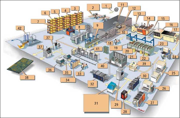 Рис. 3. Схема построения участка изготовления ПП